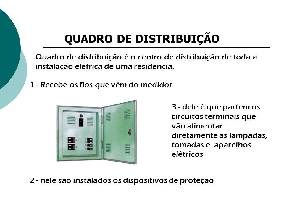 Quadro de distribuição é o centro de distribuição de toda a instalação elétrica de uma residência. QUADRO DE DISTRIBUIÇÃO 1 - Recebe os fios que vêm d