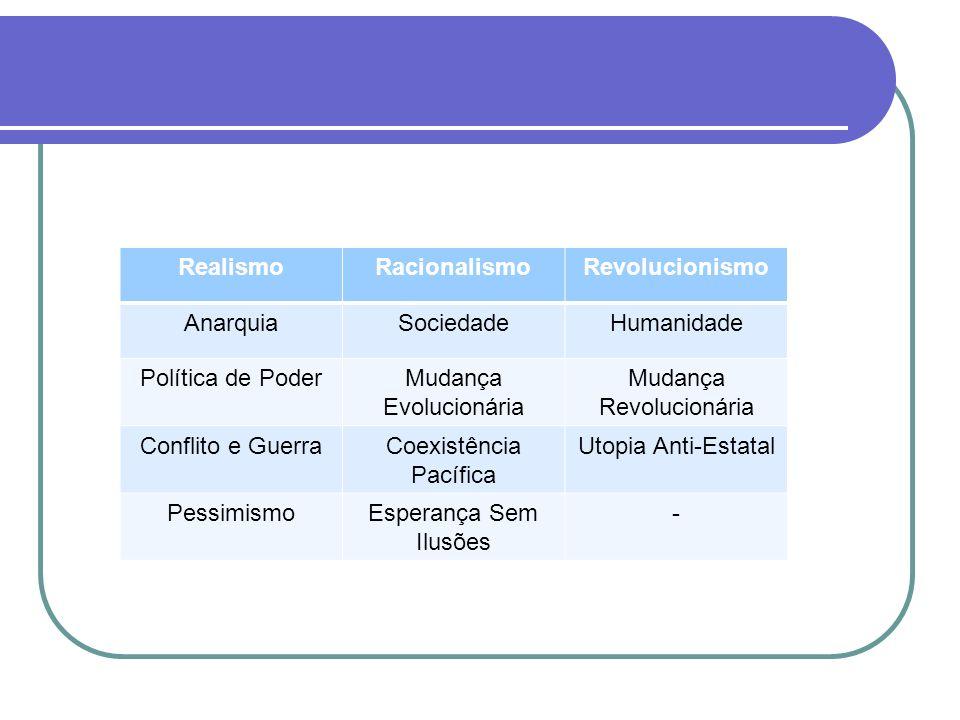 RealismoRacionalismoRevolucionismo AnarquiaSociedadeHumanidade Política de PoderMudança Evolucionária Mudança Revolucionária Conflito e GuerraCoexistê