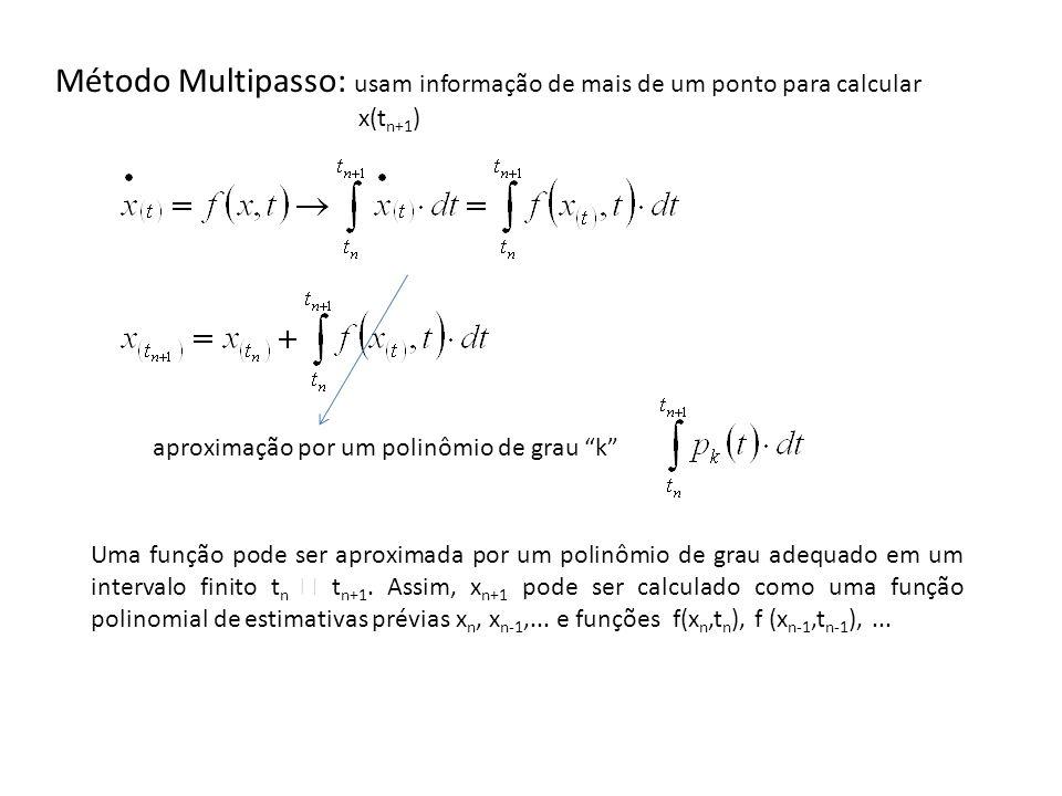 Método Multipasso: usam informação de mais de um ponto para calcular x(t n+1 ) aproximação por um polinômio de grau k Uma função pode ser aproximada p