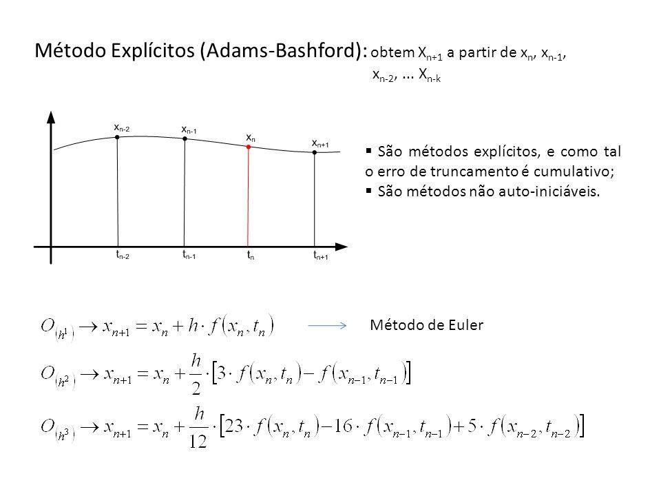 Método Explícitos (Adams-Bashford): obtem X n+1 a partir de x n, x n-1, x n-2,... X n-k Método de Euler São métodos explícitos, e como tal o erro de t