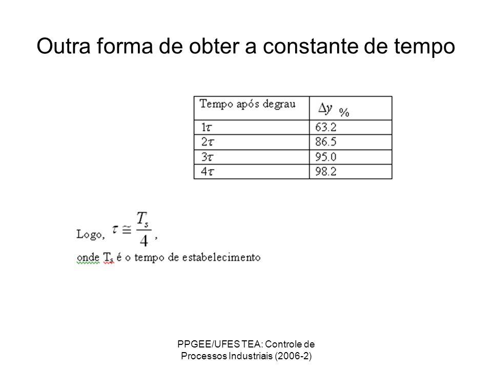 PPGEE/UFES TEA: Controle de Processos Industriais (2006-2) Outra forma de obter a constante de tempo