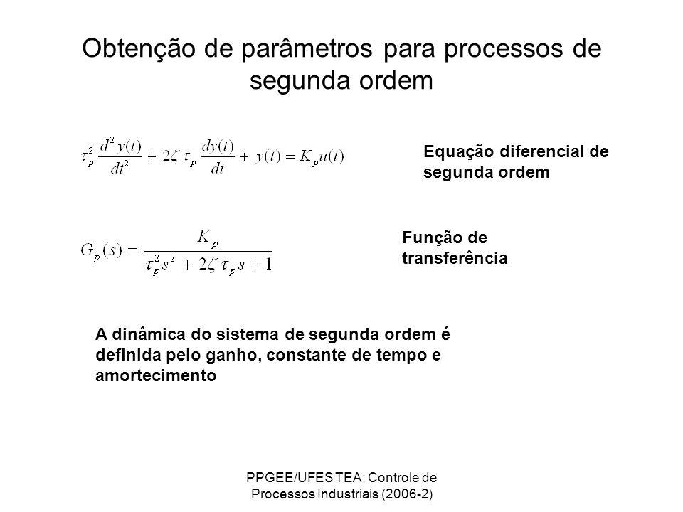 PPGEE/UFES TEA: Controle de Processos Industriais (2006-2) Obtenção de parâmetros para processos de segunda ordem Equação diferencial de segunda ordem