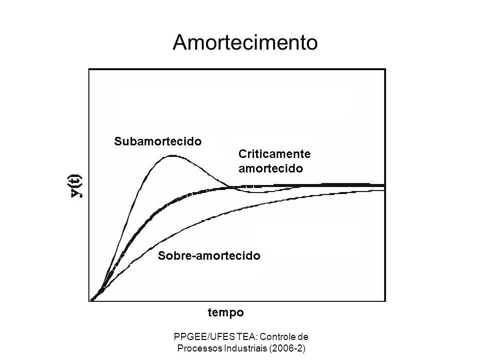 PPGEE/UFES TEA: Controle de Processos Industriais (2006-2) Amortecimento