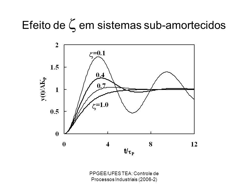PPGEE/UFES TEA: Controle de Processos Industriais (2006-2) Efeito de em sistemas sub-amortecidos