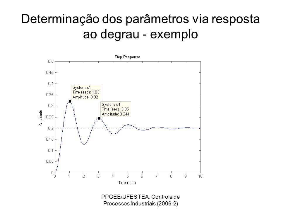 PPGEE/UFES TEA: Controle de Processos Industriais (2006-2) Determinação dos parâmetros via resposta ao degrau - exemplo