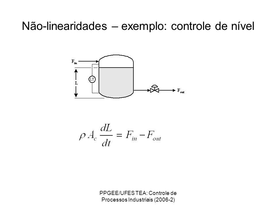 PPGEE/UFES TEA: Controle de Processos Industriais (2006-2) Não-linearidades – exemplo: controle de nível