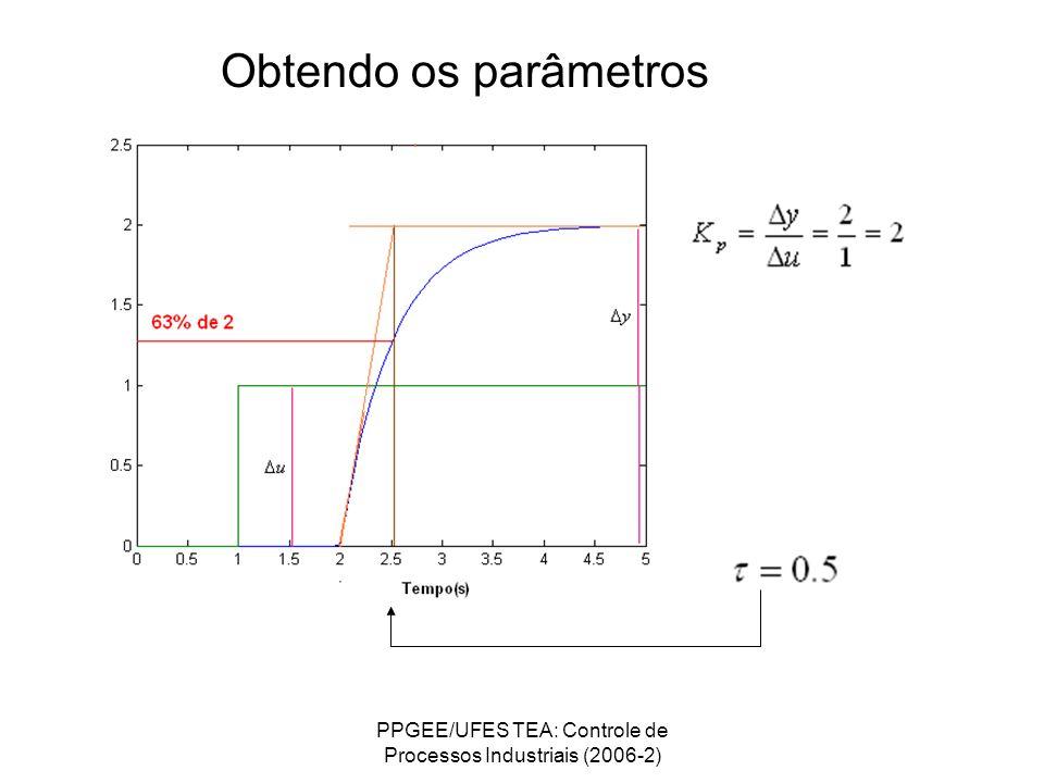 PPGEE/UFES TEA: Controle de Processos Industriais (2006-2) Obtendo os parâmetros