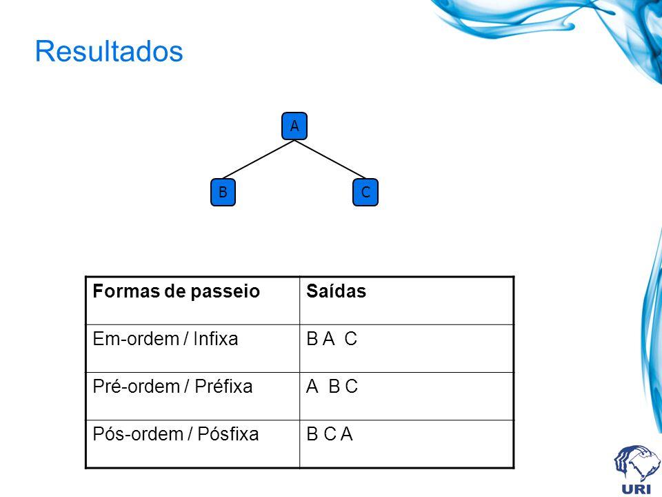 Resultados A BC Formas de passeioSaídas Em-ordem / InfixaB A C Pré-ordem / PréfixaA B C Pós-ordem / PósfixaB C A