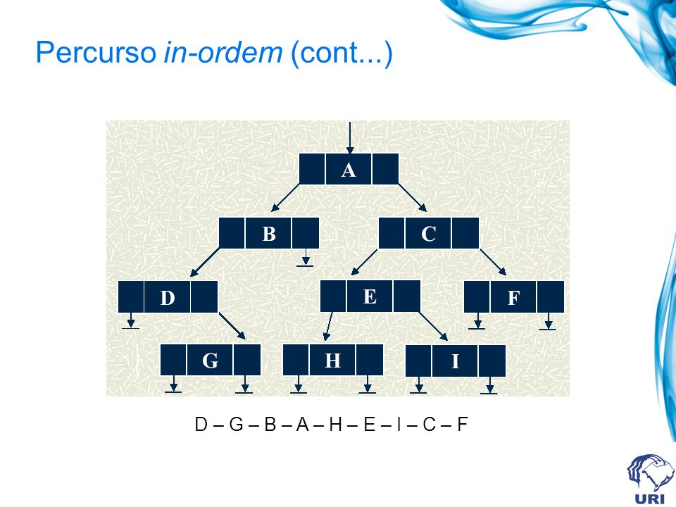 Percurso pos-ordem / Pósfixa Ordem dos passos percorrer sub-árvore esquerda, em pos-ordem percorrer sub-árvore direita, em pos-ordem Visitar a raíz Algoritmo: Procedimento pos ( p ) Se ( pesq != NULL ) então pos ( p esq ) Se ( pdir != NULL ) então pos ( p dir ) visita ( p )