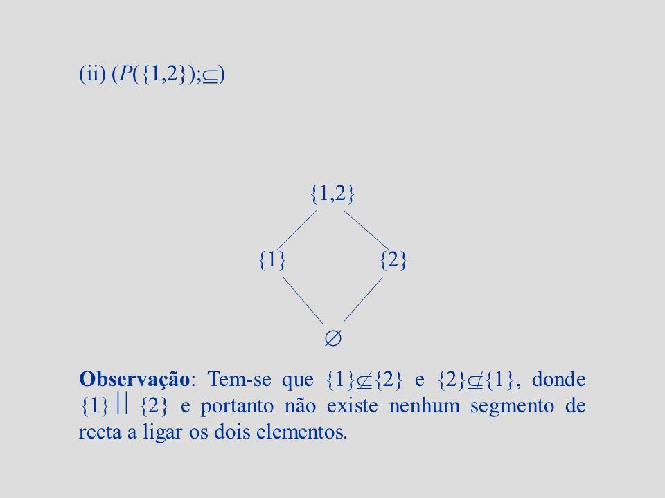 (ii) (P({1,2}); ) {1,2} {1} {2} Observação: Tem-se que {1} {2} e {2} {1}, donde {1} {2} e portanto não existe nenhum segmento de recta a ligar os dois