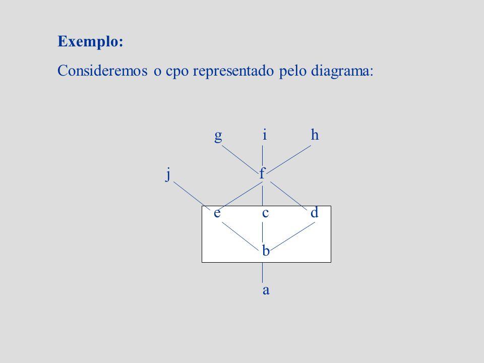 Exemplo: Consideremos o cpo representado pelo diagrama: gih j f ecd b a