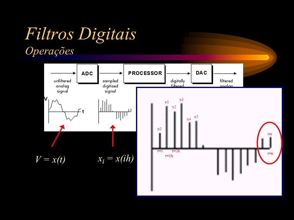Filtros Digitais Operações V = x(t) x i = x(ih) y0 y1 y2 yx3 y4 y5 t=0 t=1h t=2h t=n yn