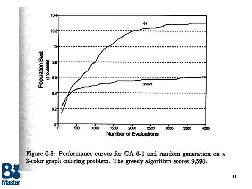 30 Busca Aleatória procedure busca_aleatória begin t = 0; primeira geração inicializa P(t); população inicial aleatória avalia P(t); calcula f(i) p/ c
