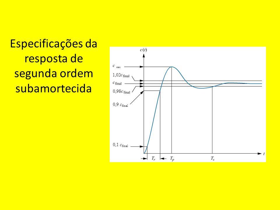 Especificações da resposta de segunda ordem subamortecida máx 1,02 0,98 0,9 c final 0,1 0,1 c final