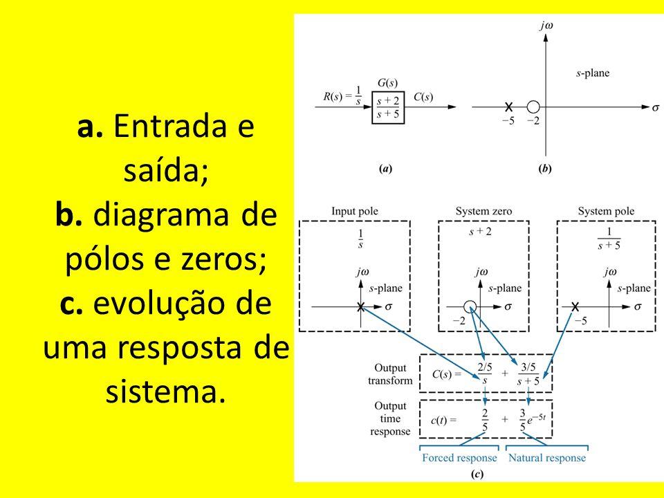 a. Entrada e saída; b. diagrama de pólos e zeros; c. evolução de uma resposta de sistema.