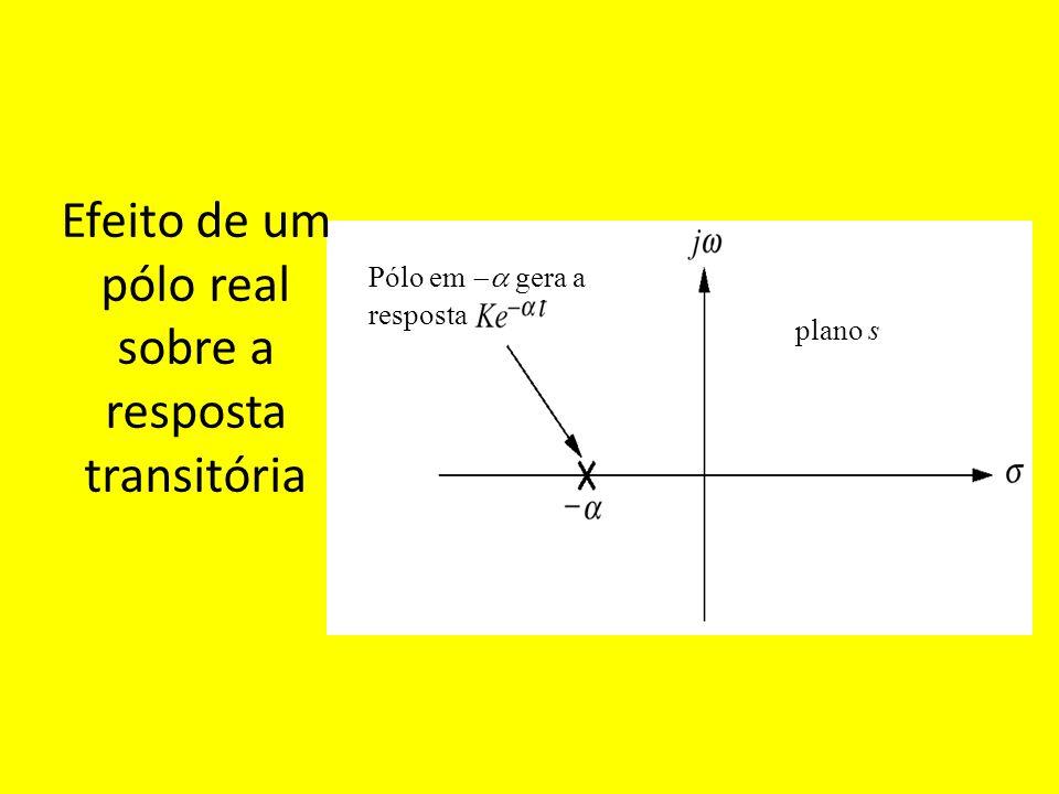Efeito de um pólo real sobre a resposta transitória plano s Pólo em gera a resposta