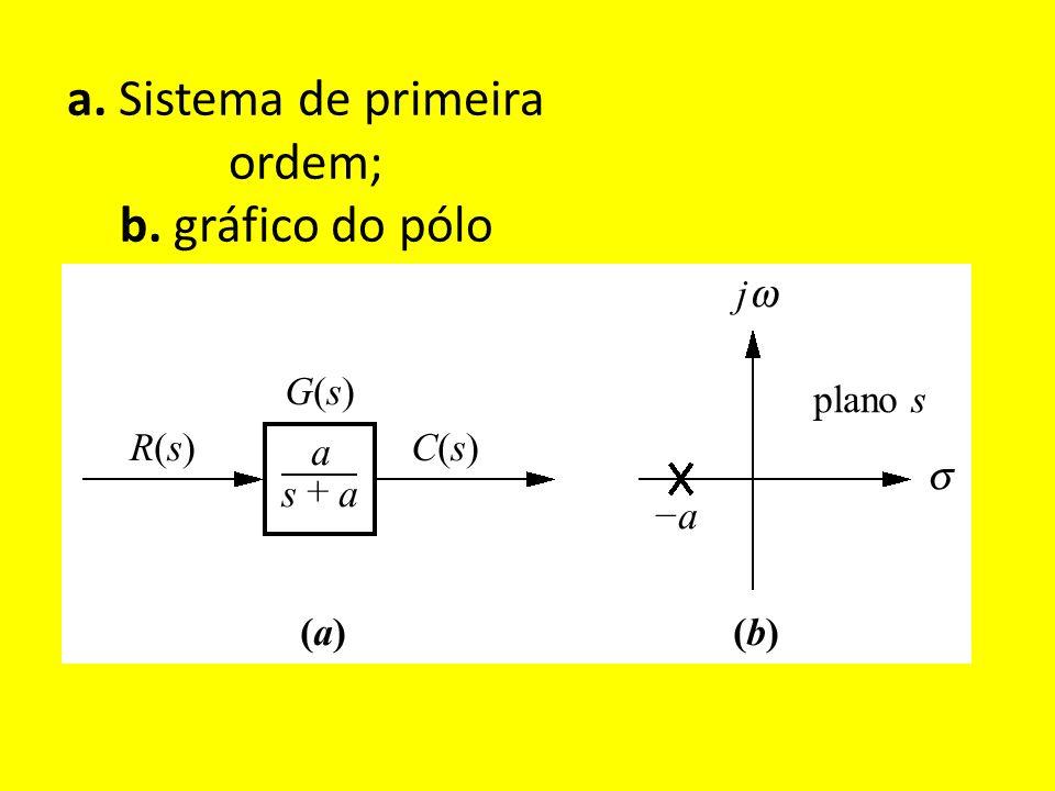 a. Sistema de primeira ordem; b. gráfico do pólo plano s