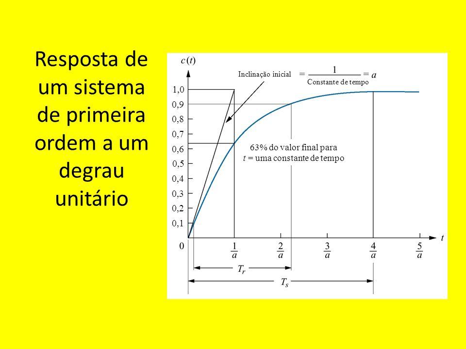 Resposta de um sistema de primeira ordem a um degrau unitário Inclinação inicial Constante de tempo 63% do valor final para t = uma constante de tempo