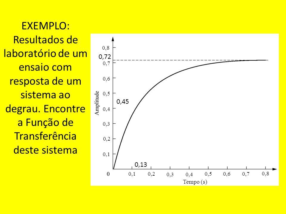 EXEMPLO: Resultados de laboratório de um ensaio com resposta de um sistema ao degrau. Encontre a Função de Transferência deste sistema Tempo (s) 0,8 0