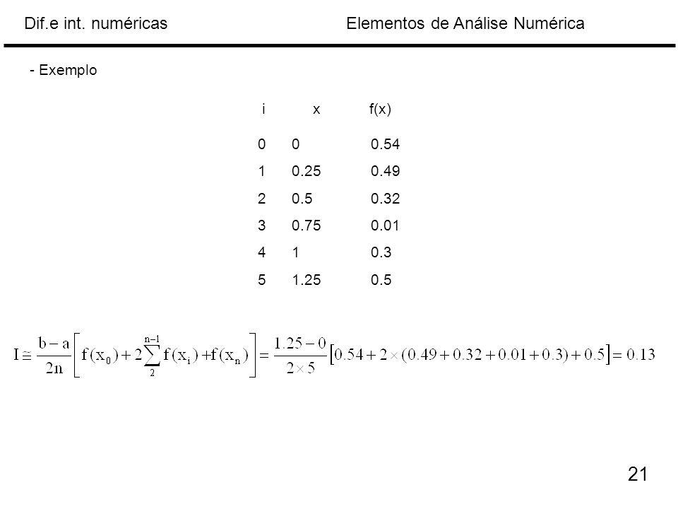 Elementos de Análise NuméricaDif.e int. numéricas 000.54 10.250.49 20.50.32 30.750.01 410.3 51.250.5 xf(x)i 21 - Exemplo