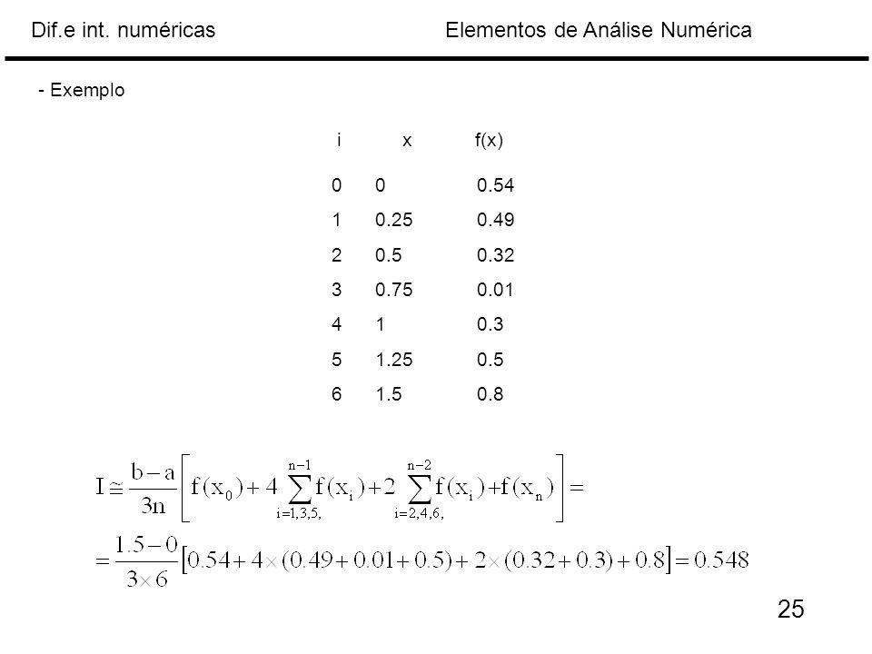 Elementos de Análise NuméricaDif.e int. numéricas 000.54 10.250.49 20.50.32 30.750.01 410.3 51.250.5 61.50.8 xf(x)i - Exemplo 25