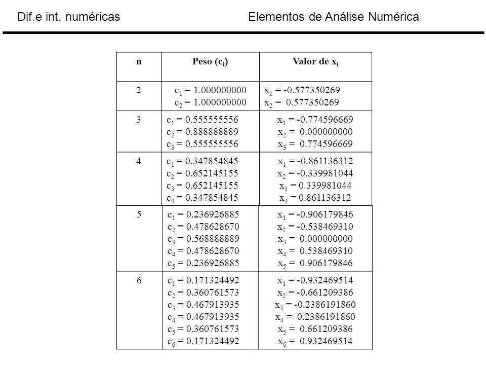 Elementos de Análise NuméricaDif.e int. numéricas nPeso (c i )Valor de x i 2c 1 = 1.000000000 c 2 = 1.000000000 x 1 = -0.577350269 x 2 = 0.577350269 3