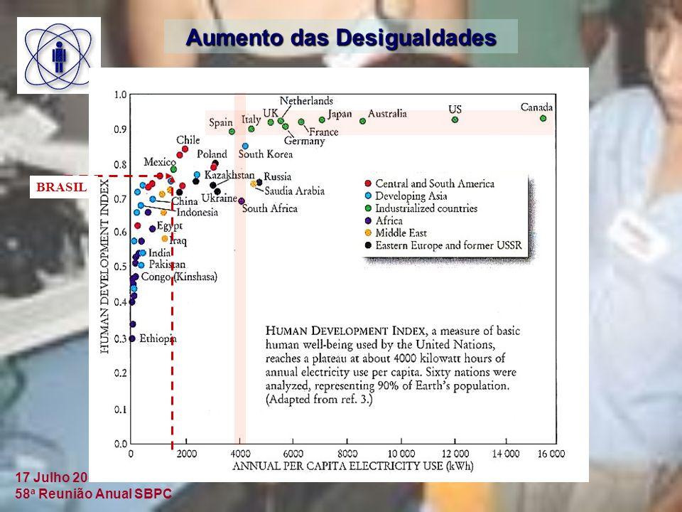17 Julho 2006 58 a Reunião Anual SBPC Aumento das Desigualdades BRASIL