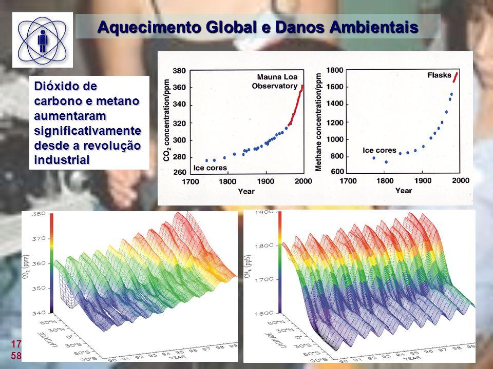 17 Julho 2006 58 a Reunião Anual SBPC Aquecimento Global e Danos Ambientais Dióxido de carbono e metano aumentaram significativamente desde a revolução industrial
