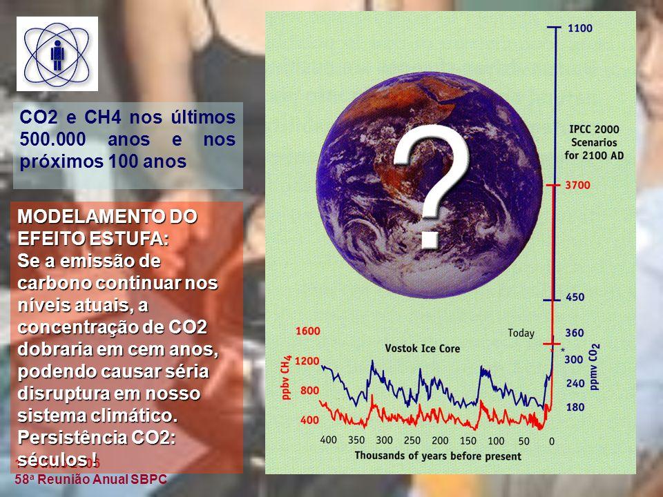 17 Julho 2006 58 a Reunião Anual SBPC CO2 e CH4 nos últimos 500.000 anos e nos próximos 100 anos MODELAMENTO DO EFEITO ESTUFA: Se a emissão de carbono continuar nos níveis atuais, a concentração de CO2 dobraria em cem anos, podendo causar séria disruptura em nosso sistema climático.