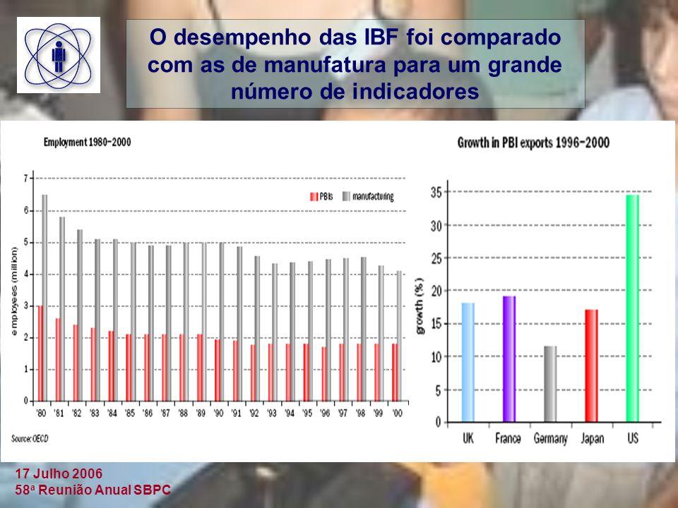 17 Julho 2006 58 a Reunião Anual SBPC O desempenho das IBF foi comparado com as de manufatura para um grande número de indicadores