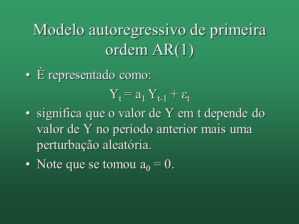 Modelo autoregressivo de primeira ordem AR(1) É representado como:É representado como: Y t = a 1 Y t-1 + t significa que o valor de Y em t depende do