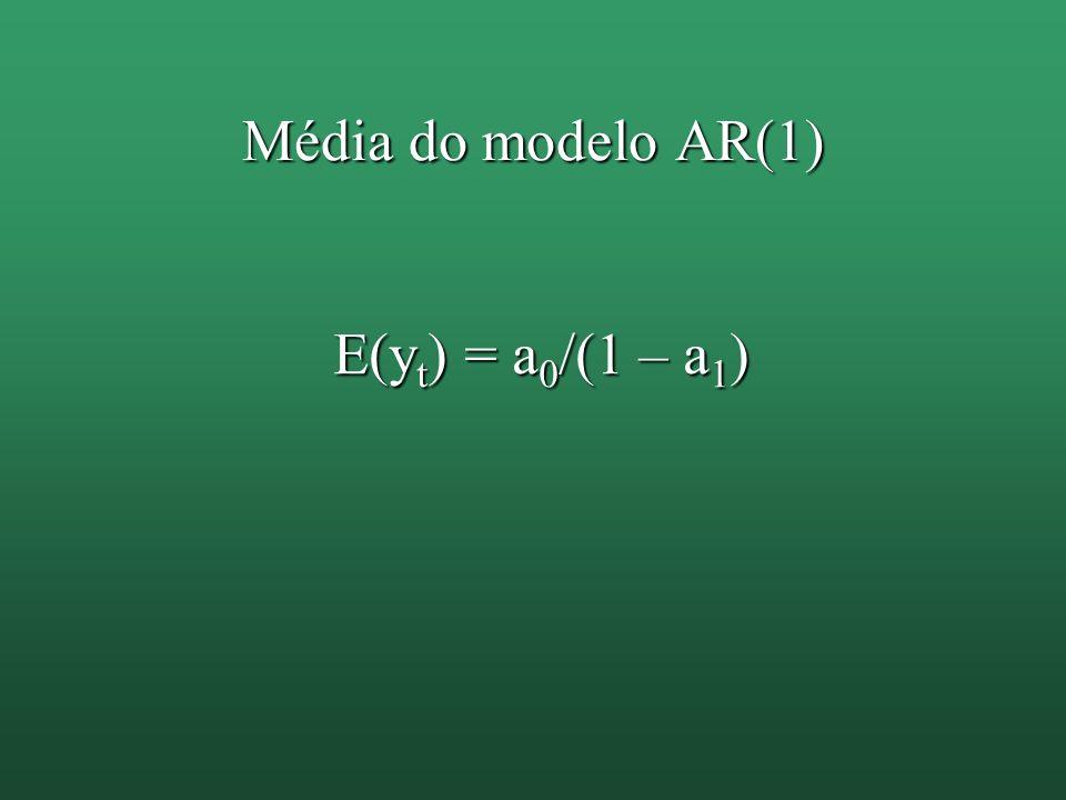 Média do modelo AR(1) E(y t ) = a 0 /(1 – a 1 )