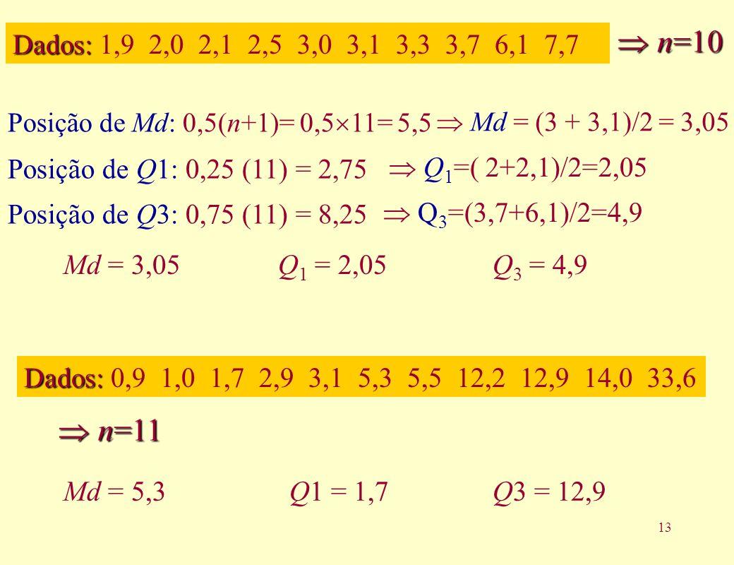 13 Md = 3,05Q 1 = 2,05Q 3 = 4,9 Md = 5,3Q1 = 1,7Q3 = 12,9 Dados: Dados: 1,9 2,0 2,1 2,5 3,0 3,1 3,3 3,7 6,1 7,7 n=10 n=10 Posição de Md: 0,5(n+1)= 0,5 11= 5,5 Dados: Dados: 0,9 1,0 1,7 2,9 3,1 5,3 5,5 12,2 12,9 14,0 33,6 n=11 n=11 Posição de Q1: 0,25 (11) = 2,75 Posição de Q3: 0,75 (11) = 8,25 Md = (3 + 3,1)/2 = 3,05 Q 1 =( 2+2,1)/2=2,05 Q 3 =(3,7+6,1)/2=4,9
