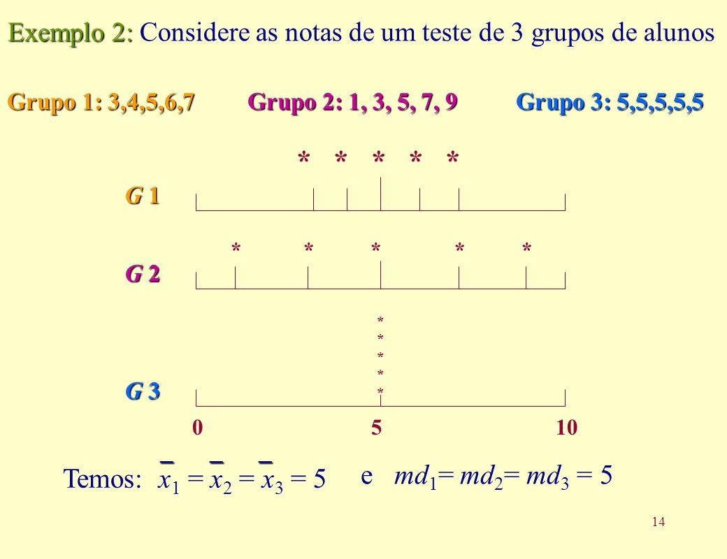 14 Grupo 1: 3,4,5,6,7 Grupo 2: 1, 3, 5, 7, 9 Grupo 3: 5,5,5,5,5 Exemplo 2: Exemplo 2: Considere as notas de um teste de 3 grupos de alunos G 1G 1G 1G 1 * * * * * G 2G 2G 2G 2 G 3G 3G 3G 3 *********** 0105 e md 1 = md 2 = md 3 = 5 Temos: x 1 = x 2 = x 3 = 5 _ _ _