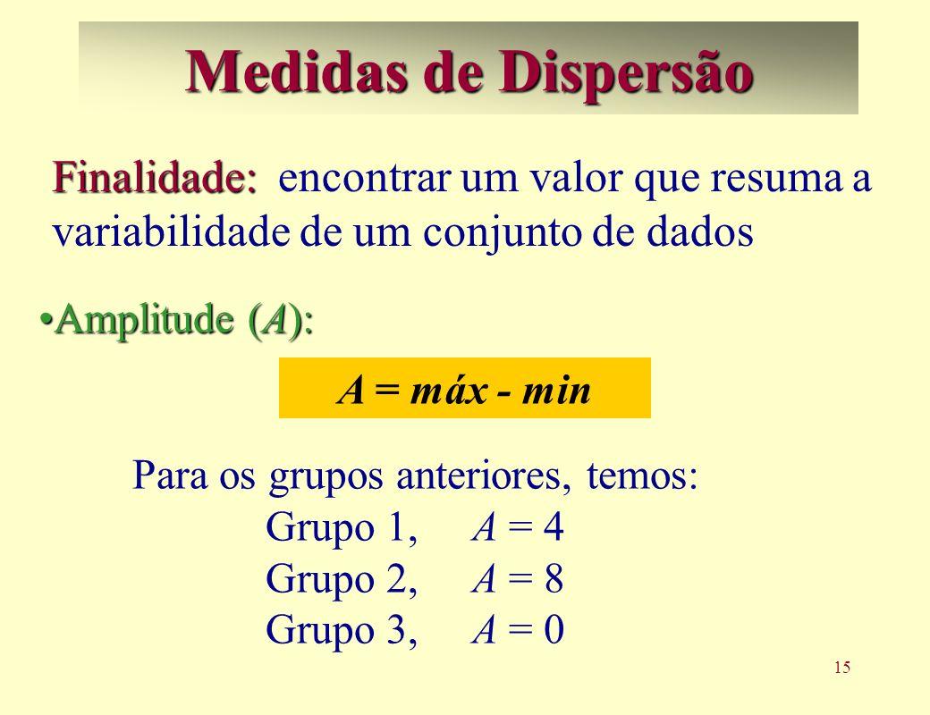 15 Medidas de Dispersão Finalidade: Finalidade: encontrar um valor que resuma a variabilidade de um conjunto de dados Amplitude (A):Amplitude (A): Para os grupos anteriores, temos: Grupo 1, A = 4 Grupo 2, A = 8 Grupo 3, A = 0 A = máx - min