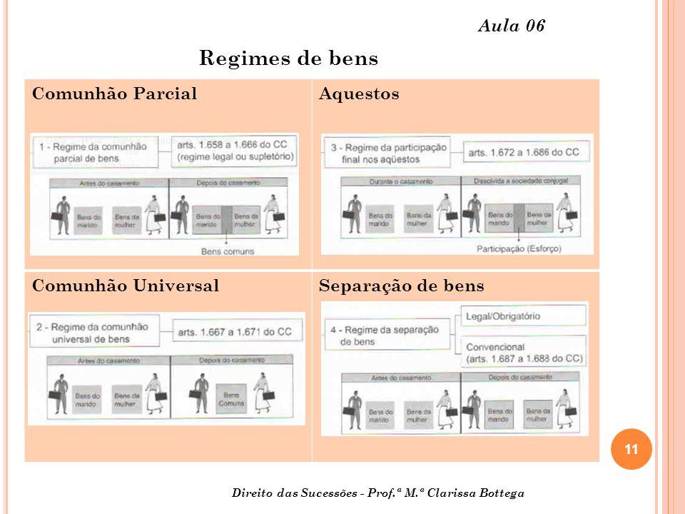 11 Aula 06 Comunhão ParcialAquestos Comunhão UniversalSeparação de bens Regimes de bens Direito das Sucessões - Prof.ª M.ª Clarissa Bottega