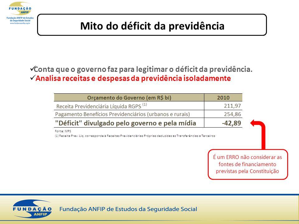 Mito do déficit da previdência Conta que o governo faz para legitimar o déficit da previdência.