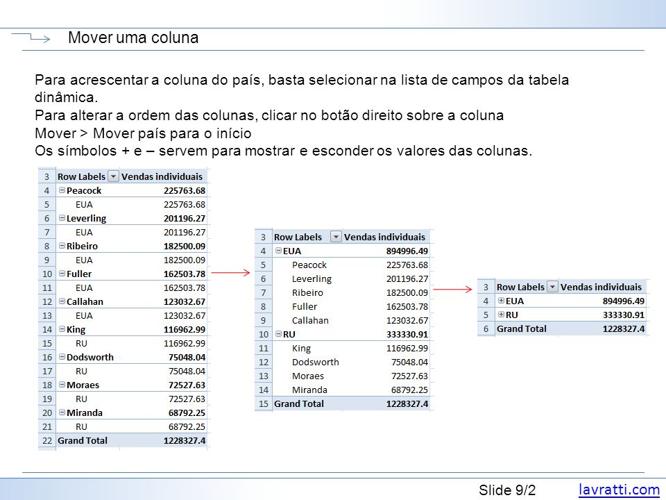 lavratti.com Slide 9/2 Mover uma coluna Para acrescentar a coluna do país, basta selecionar na lista de campos da tabela dinâmica. Para alterar a orde