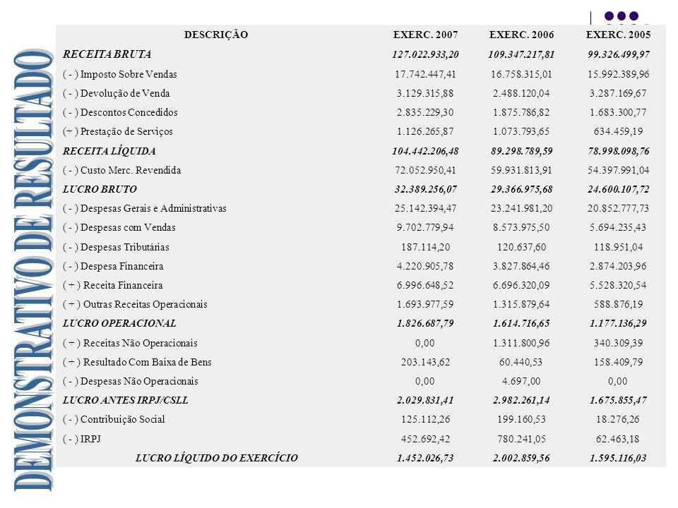DESCRIÇÃOEXERC. 2007EXERC. 2006EXERC. 2005 RECEITA BRUTA 127.022.933,20109.347.217,8199.326.499,97 ( - ) Imposto Sobre Vendas17.742.447,4116.758.315,0