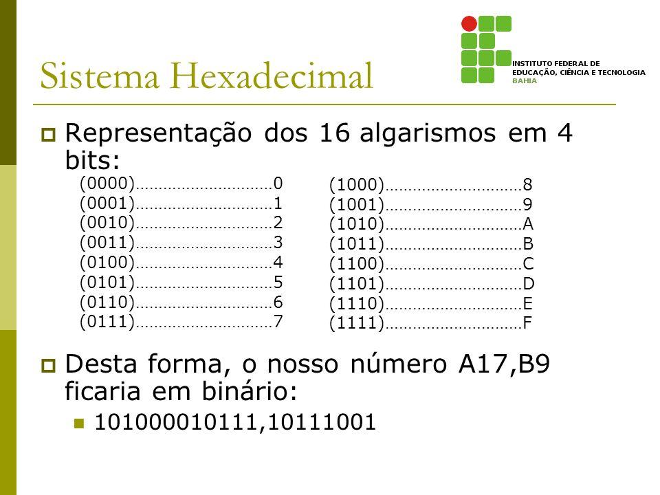 Sistema Hexadecimal Representação dos 16 algarismos em 4 bits: Desta forma, o nosso número A17,B9 ficaria em binário: 101000010111,10111001 (0000)…………