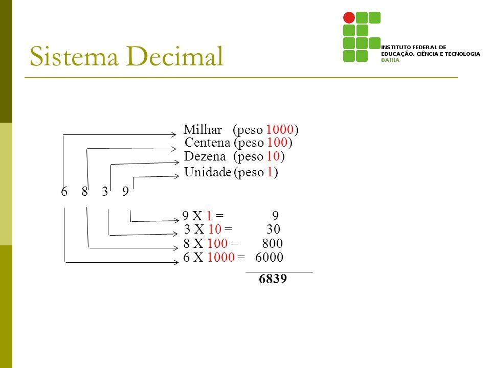 Sistema Decimal 6 8 3 9 Unidade (peso 1) Dezena (peso 10) Centena (peso 100) Milhar (peso 1000) 9 X 1 = 9 3 X 10 = 30 8 X 100 = 800 6 X 1000 = 6000 68