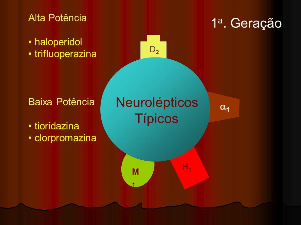D2D2 1 H1H1 M1M1 Neurolépticos Típicos Alta Potência haloperidol trifluoperazina Baixa Potência tioridazina clorpromazina 1 a. Geração