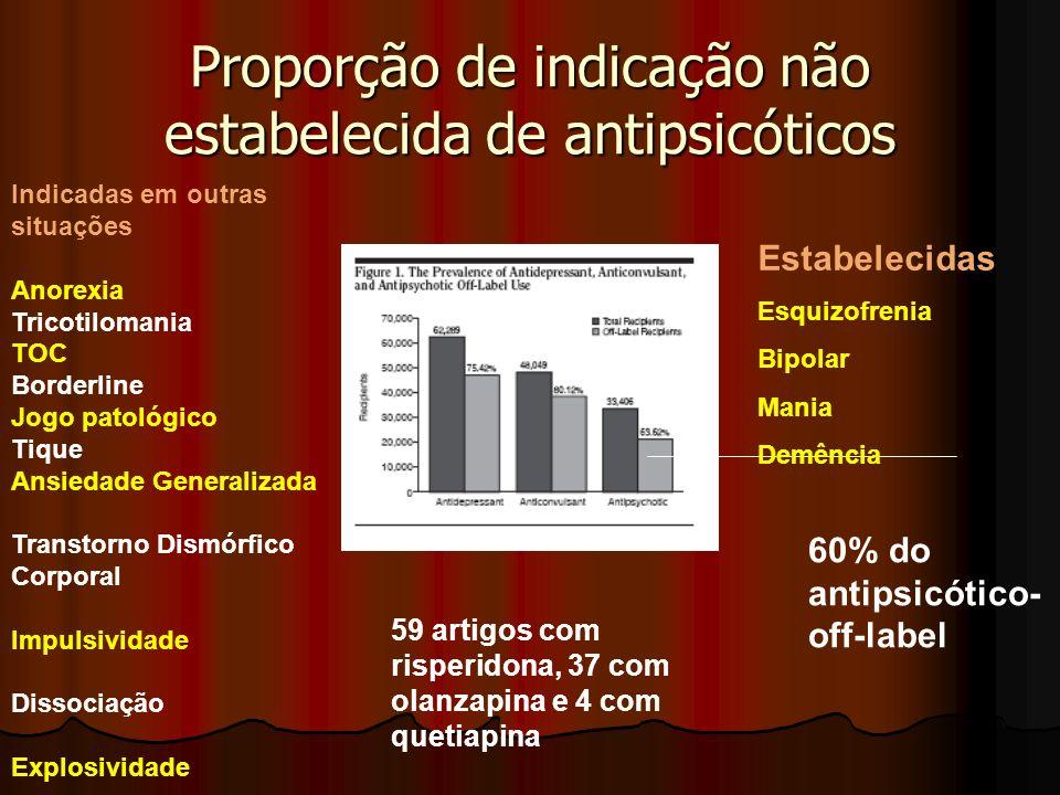 Proporção de indicação não estabelecida de antipsicóticos 60% do antipsicótico- off-label Indicadas em outras situações Anorexia Tricotilomania TOC Bo