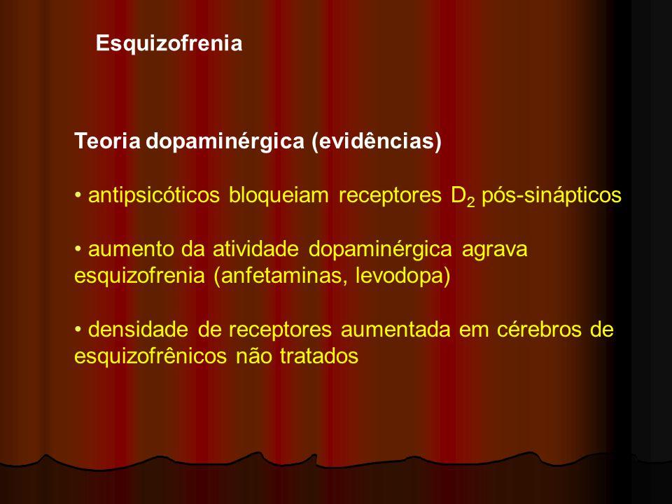 Teoria dopaminérgica (evidências) antipsicóticos bloqueiam receptores D 2 pós-sinápticos aumento da atividade dopaminérgica agrava esquizofrenia (anfe