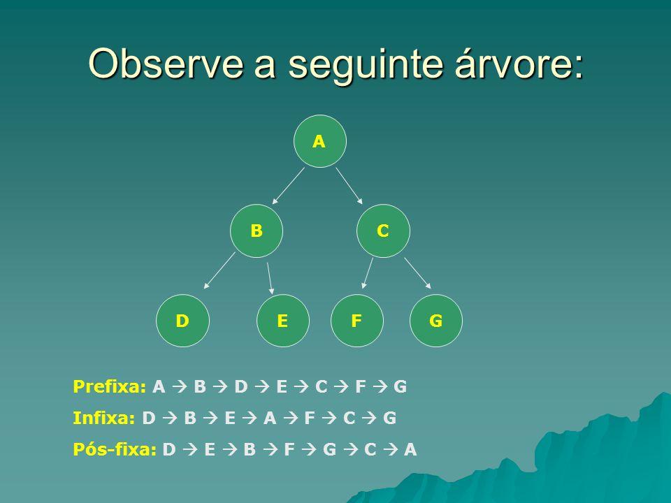 Observe a seguinte árvore: A BC DEFG Prefixa: A B D E C F G Infixa: D B E A F C G Pós-fixa: D E B F G C A