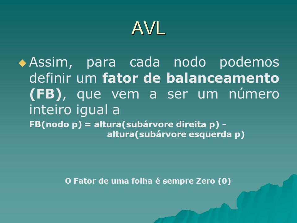 AVL Assim, para cada nodo podemos definir um fator de balanceamento (FB), que vem a ser um número inteiro igual a FB(nodo p) = altura(subárvore direita p) - altura(subárvore esquerda p) O Fator de uma folha é sempre Zero (0)