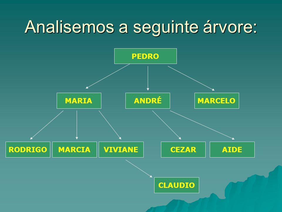 Analisemos a seguinte árvore: PEDRO MARIAANDRÉMARCELO RODRIGOMARCIAVIVIANECEZARAIDE CLAUDIO
