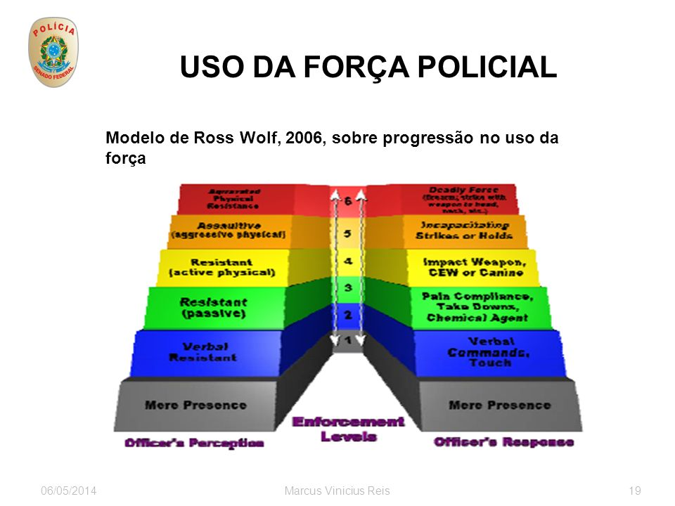 06/05/2014Marcus Vinicius Reis19 USO DA FORÇA POLICIAL Modelo de Ross Wolf, 2006, sobre progressão no uso da força