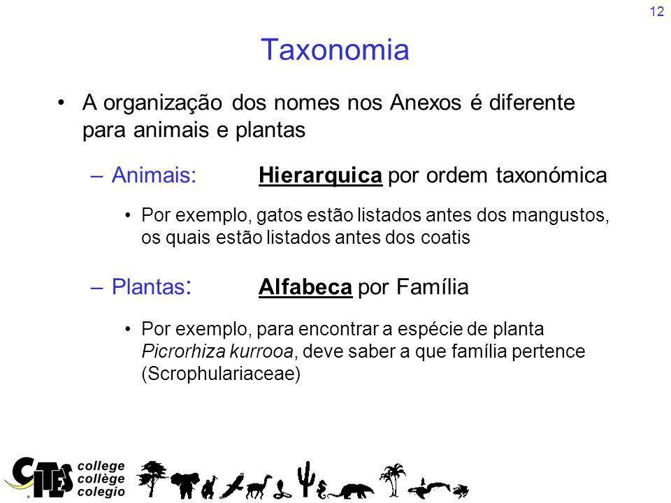 12 Taxonomia A organização dos nomes nos Anexos é diferente para animais e plantas –Animais: Hierarquica por ordem taxonómica Por exemplo, gatos estão