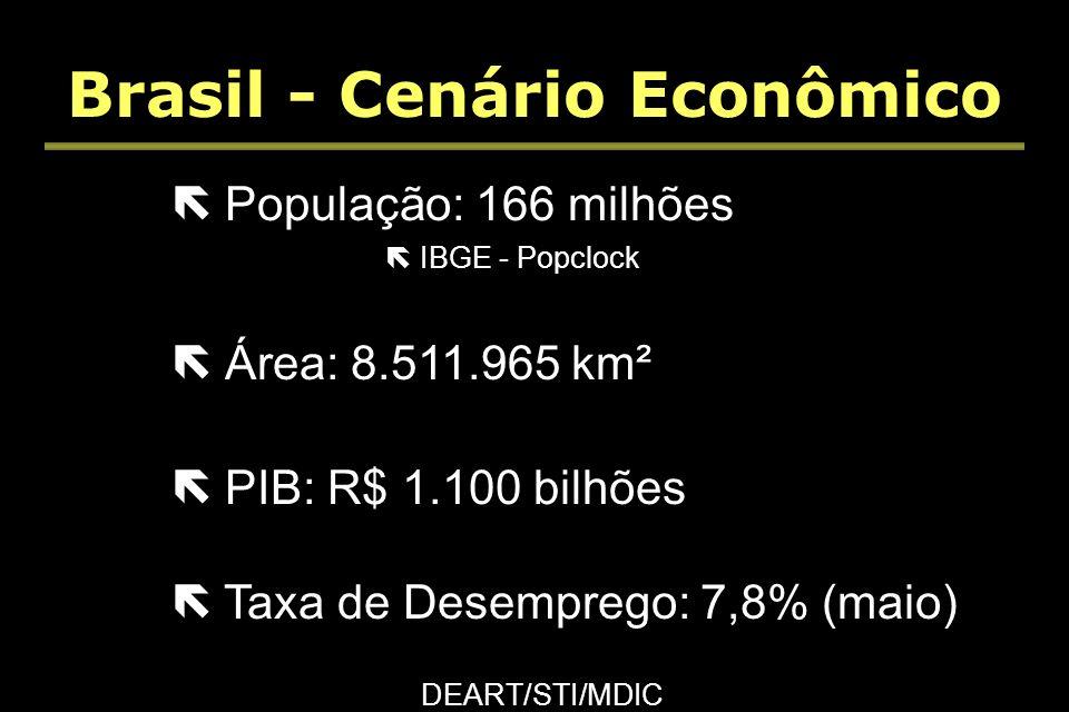 Brasil - Cenário Econômico ë População: 166 milhões ë IBGE - Popclock ë Área: 8.511.965 km² ë PIB: R$ 1.100 bilhões ë Taxa de Desemprego: 7,8% (maio) ë População: 166 milhões ë IBGE - Popclock ë Área: 8.511.965 km² ë PIB: R$ 1.100 bilhões ë Taxa de Desemprego: 7,8% (maio) DEART/STI/MDIC